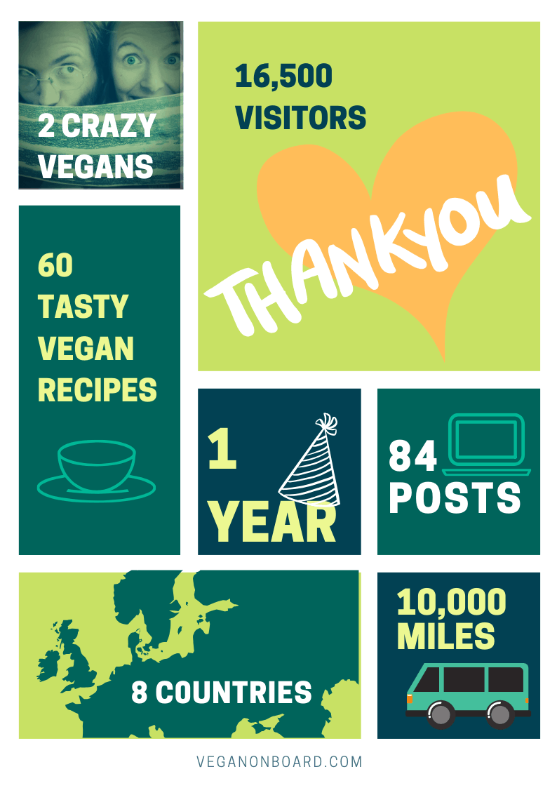 Our year in numbers: 1 year, 2 crazy vegans, 10,000 miles, 8 countries, 60 tasty vegan recipes, 84 posts, 16,500 visitors. Thank you!